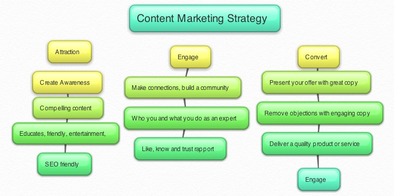 How an Online Marketing Firm take care of Content Marketing Strategy?