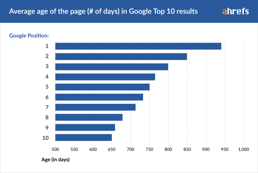 How long does it take to rank on Google?