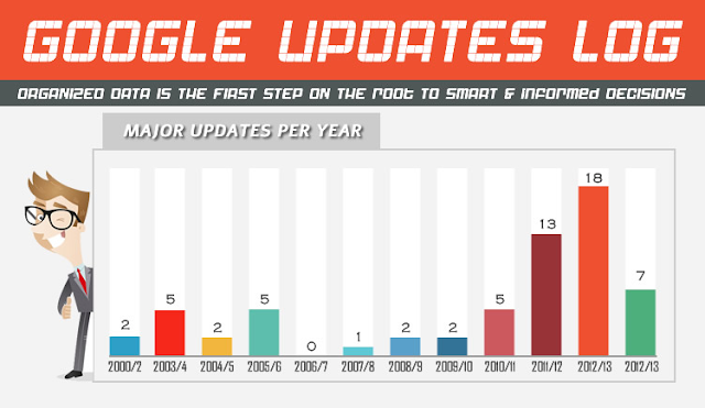 Google Updates from 2000 to 2010